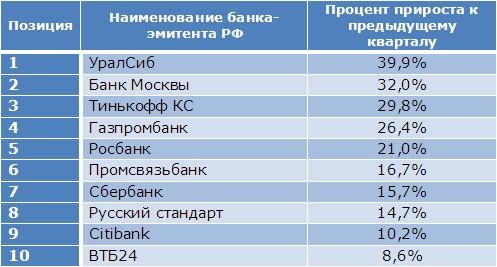 ТОП-10 банков, картами которыми платил Рунет в начале 2011