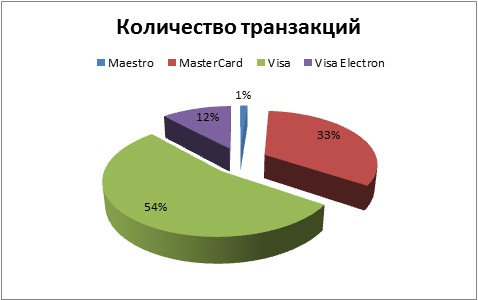 Статистика банковских карт visa