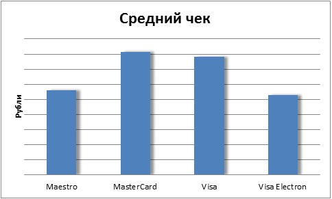 Статистика visa и mastercard