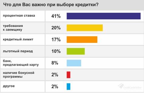 Критерии выбора кредитных карт у россиян
