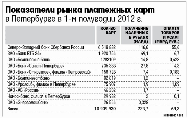 Петербуржцы перестают обналичивать кредитки