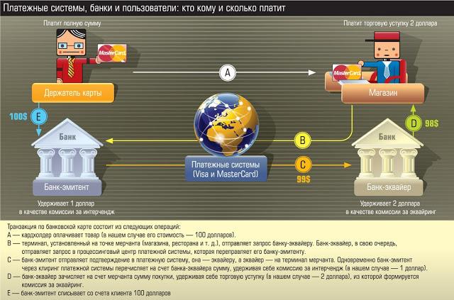 Угрозы от распространения в мире Visa и MasterCard