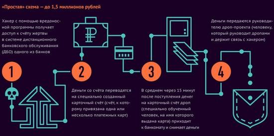 дистанционного банковского