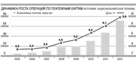 В Украине объем безналичных операций вырос в 1,5 раза