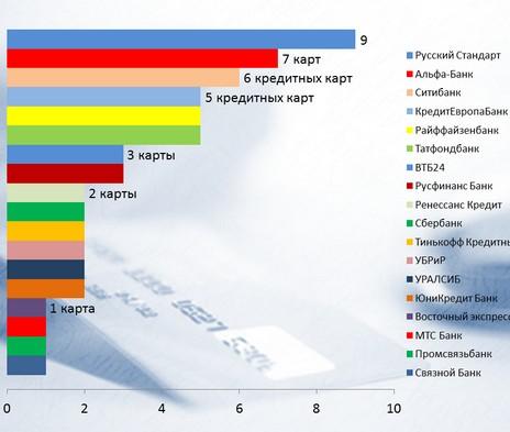 Рейтинг кобрэндинговых банковских карт