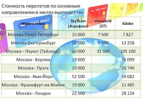 Рейтинг кредитных карт с бонусными авиамилями