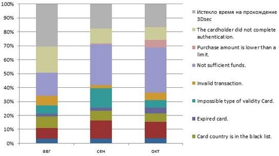 Конверсия при оплате банковскими картами на сайте
