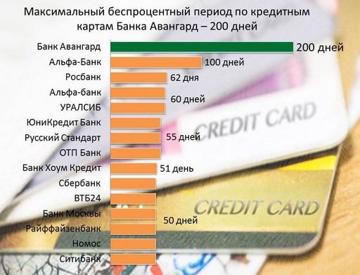 Рейтинг самых выгодных кредитных карт
