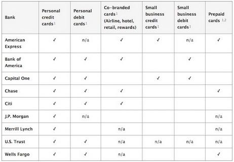Перечень карт совместимых с платежной системой Apple Pay