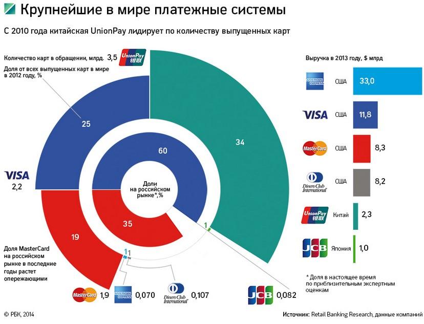Крупнейшие в мире платежные системы