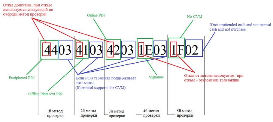 пример классического CVM-листа