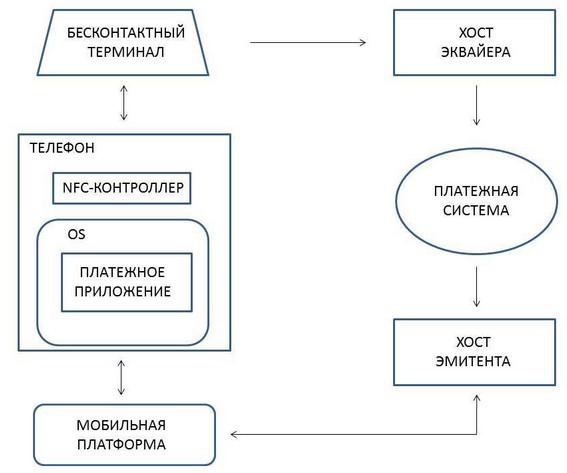Схема взаимодействия элементов в процессе бесконтактной оплаты по технологии HCE