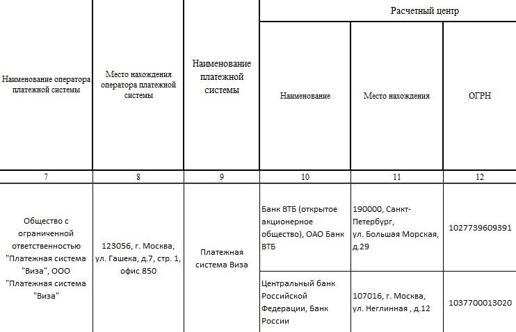 У Visa в России два расчетных центра: ВТБ и ЦБ РФ