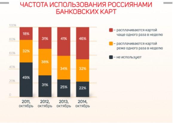 Статистика использования банковских карт