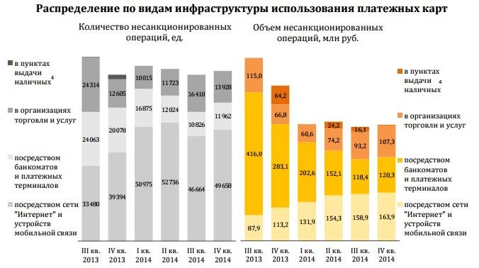 Распределение по видам инфраструктуры использования платежных карт