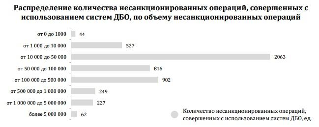 Распределение количества несанкционированных операций, совершенных с использованием систем ДБО, по объему несанкционированных операций