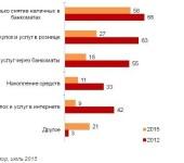 Диаграмма 2. Для каких операций чаще всего используются пластиковые карты (%)