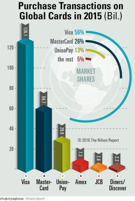 рейтинг платежных систем инфографика