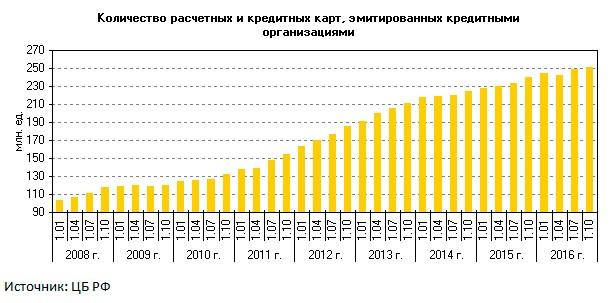 количество кредитных карт в России