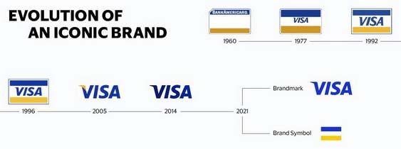 Эволюция логотипа Visa
